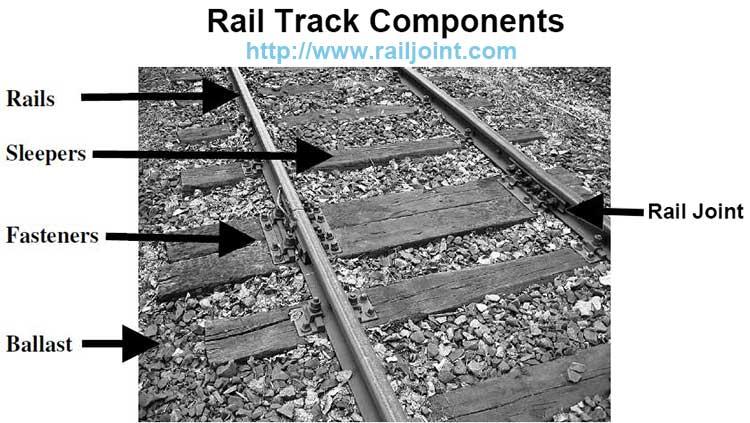 Rail Track Components- Steel Rail, Rail joint, Fish Bolt, Railroad Spike